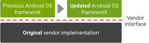 Current Android update environment