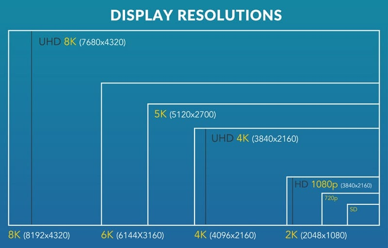 display-resolutions