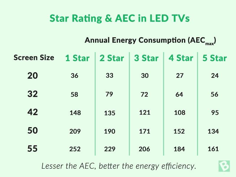 led-tv-star-rating
