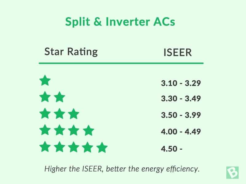 split-inverter-ac-star-iseer-ratings