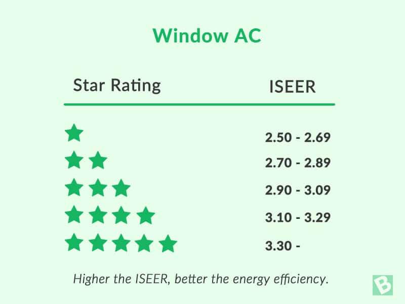 window-ac-star-ratings